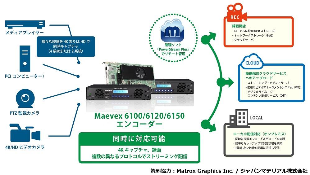 Maevex6100/6120/6150エンコーダー